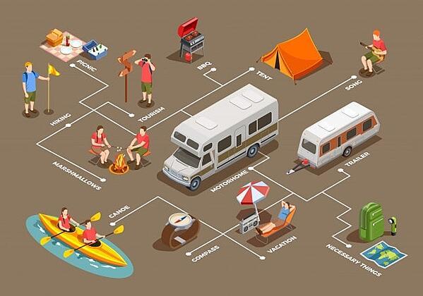 Gear to carry in motorhome Payload cof and wof - Isometric vector created by macrovector from www.freepik.com